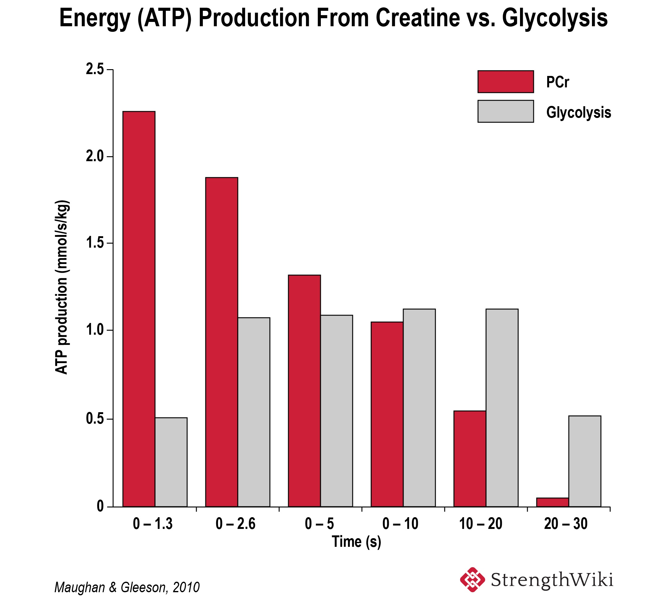 Energy ATP production from creatine vs glycolysis