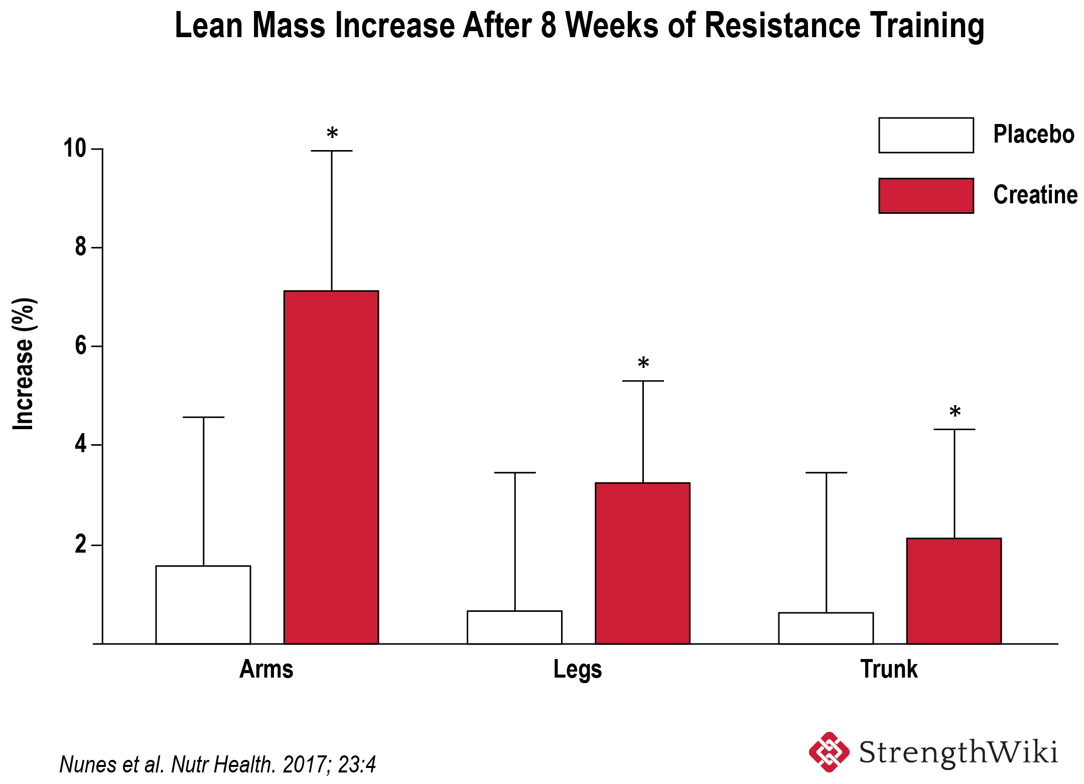 Lean mass increase after creatine