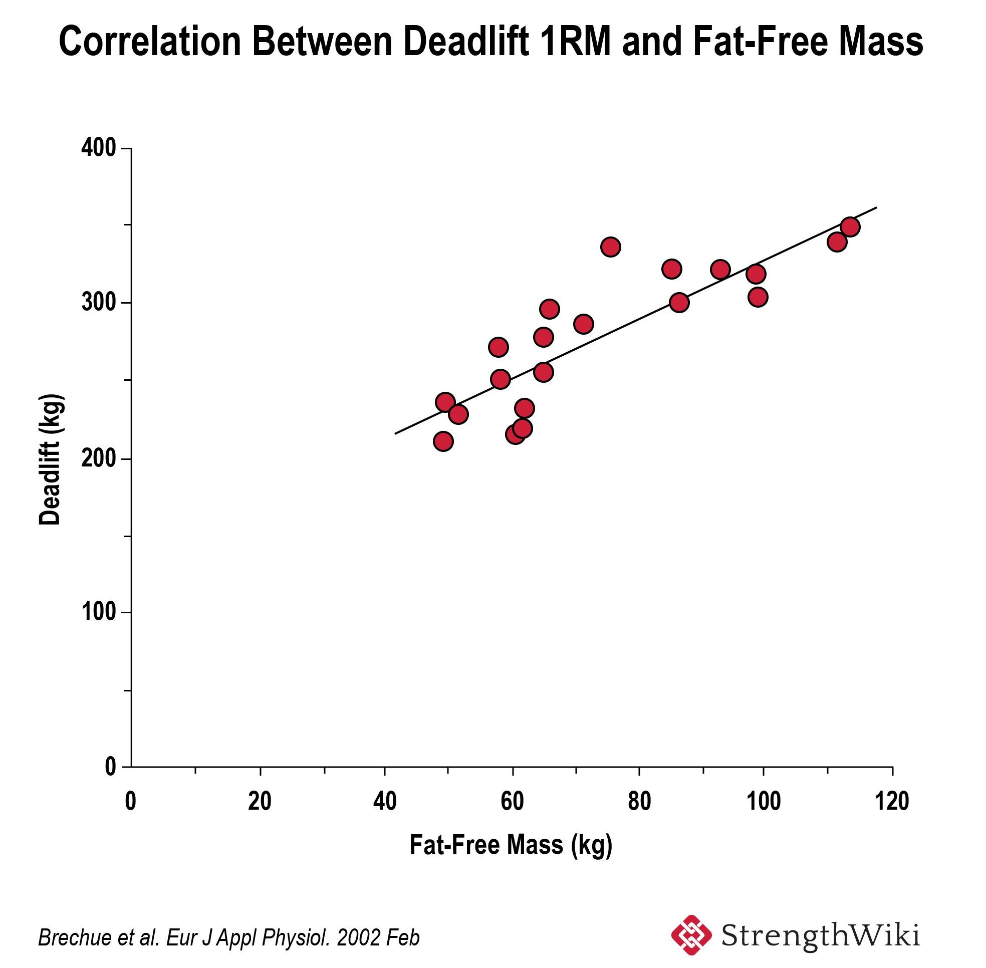 Correlation between deadlift 1RM and fat free mass.