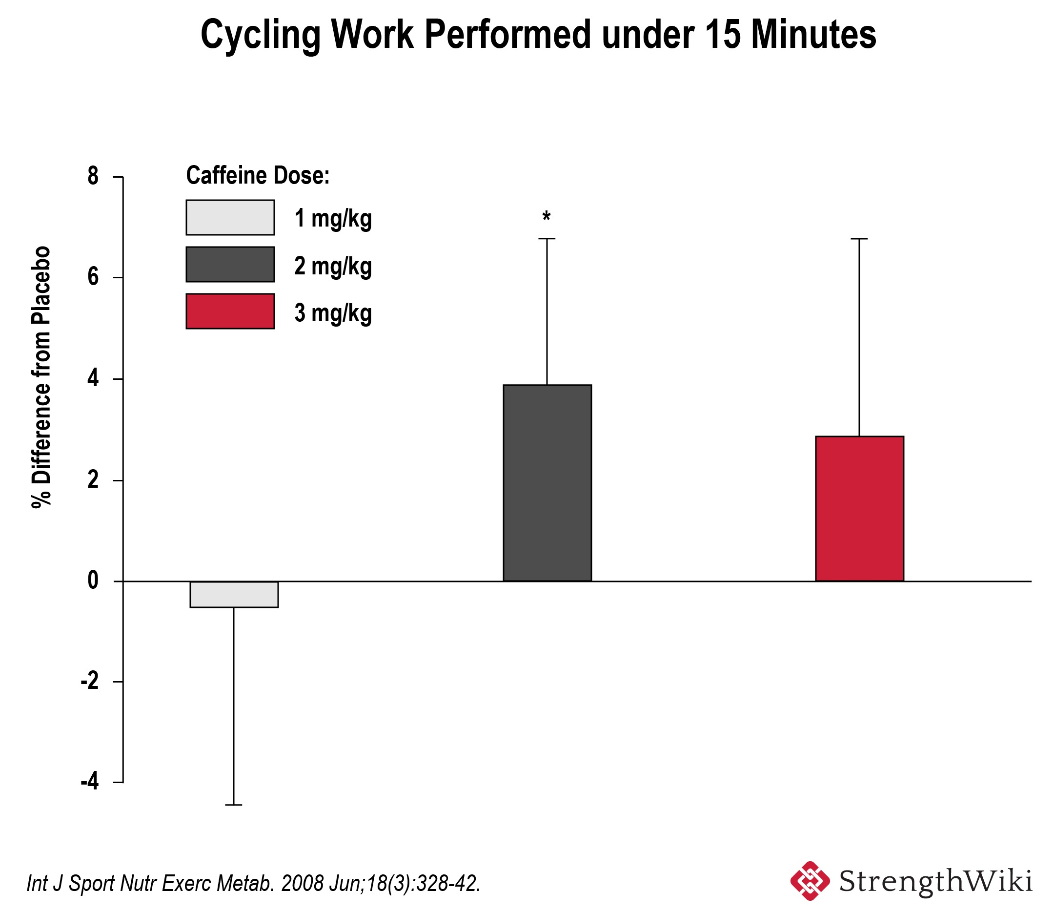 Cycling work with caffeine