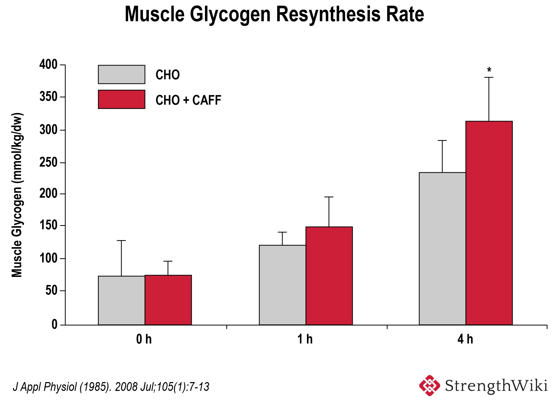 Muscle glycogen resynthesis rate