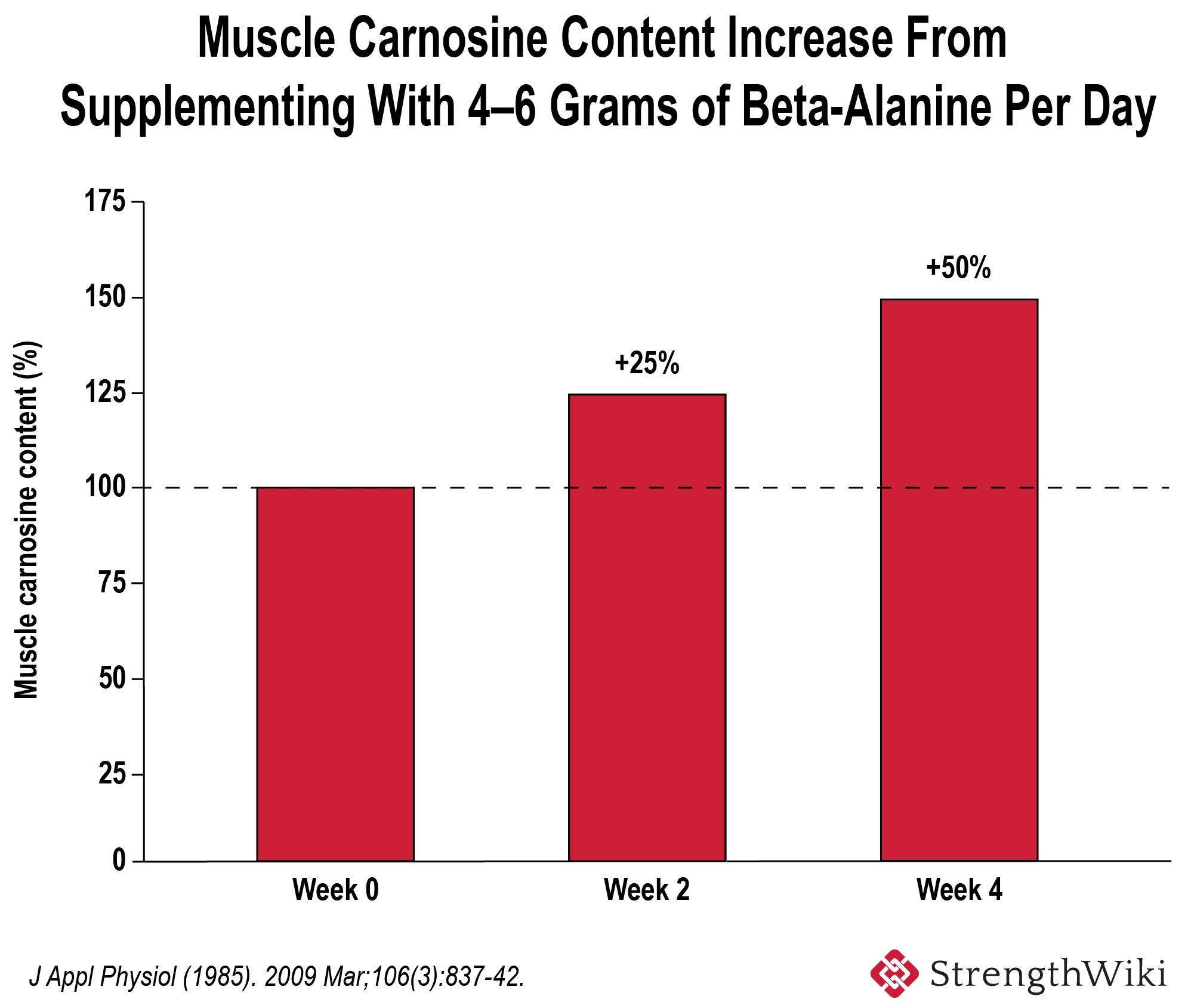 Carnosine increase after loading with beta-alanine