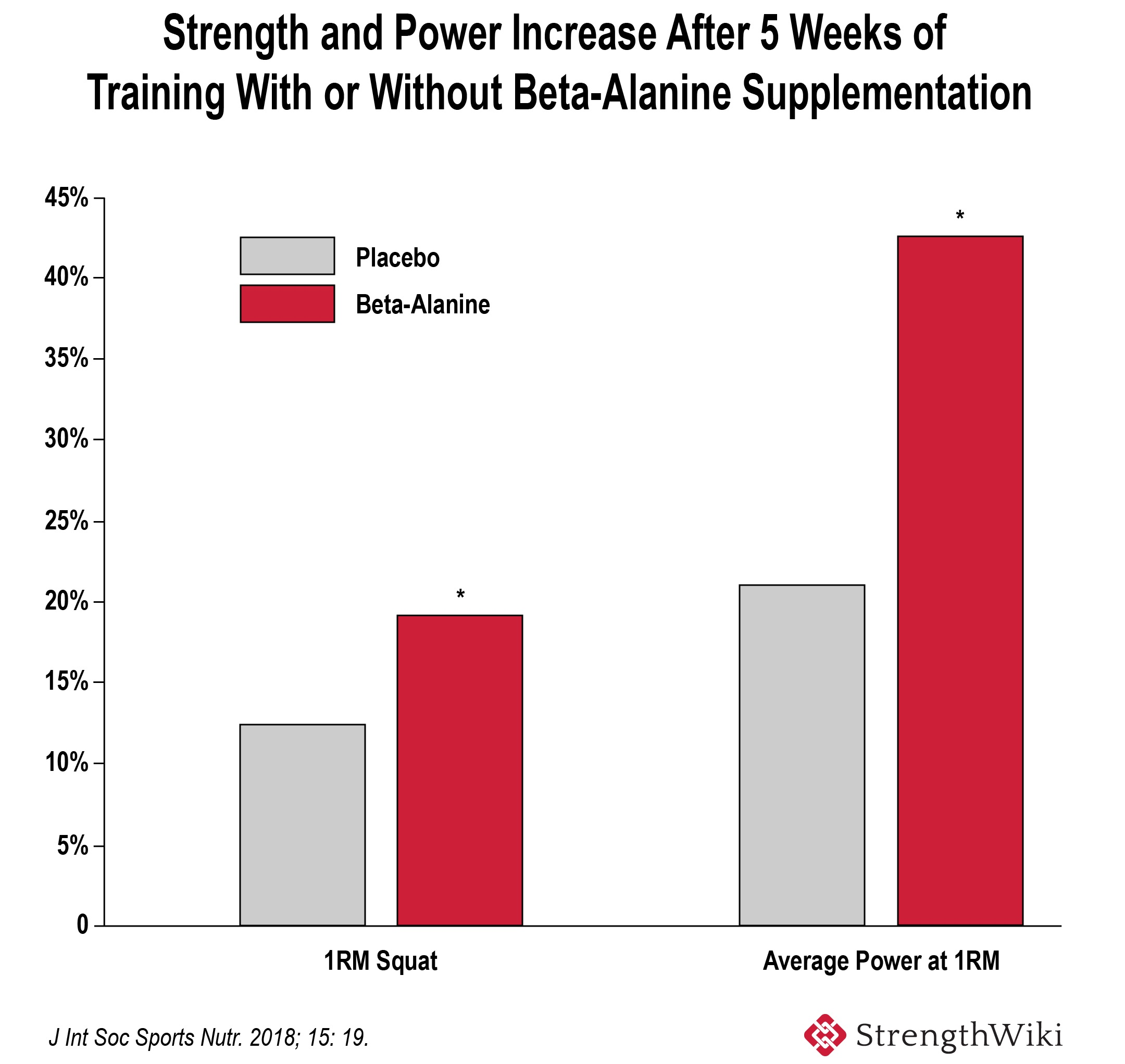 Strength and power increase after beta-alanine